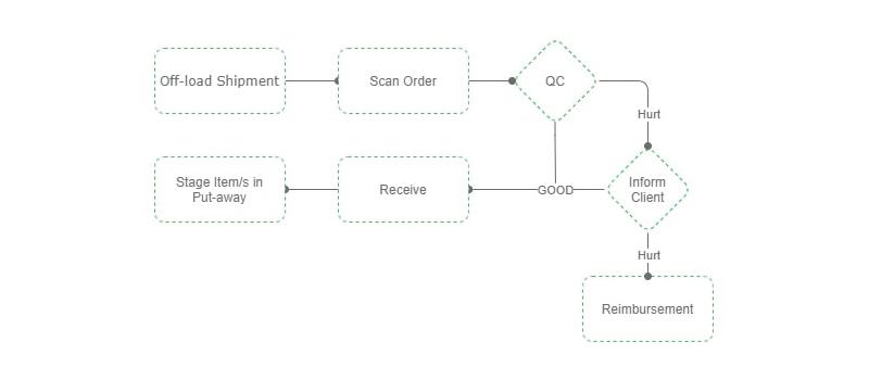 What is salasa Inbound process